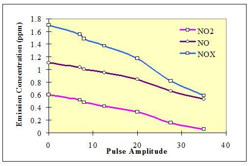 Pulse Amplitude